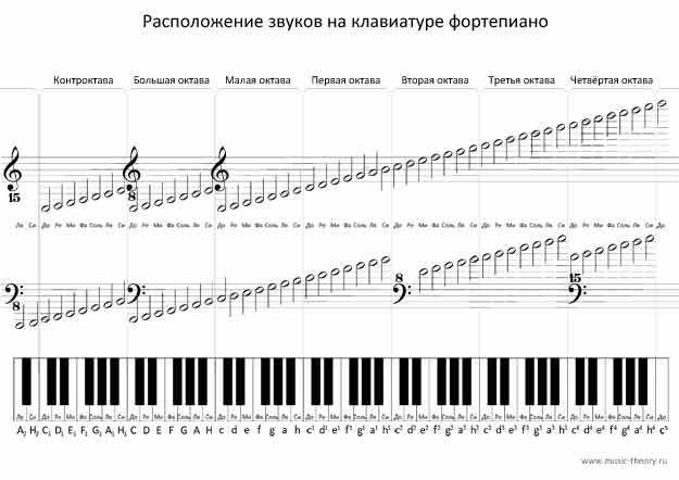Схема нот на пианино фото 388